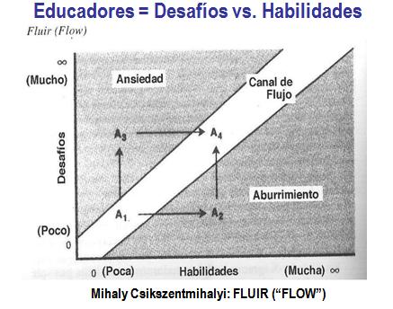 desafios-vs-habilidades-en-el-profesorado