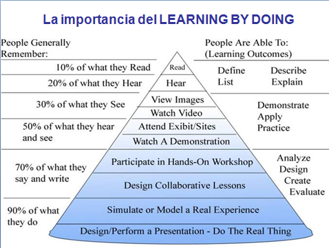 piramide_learning-by-doing