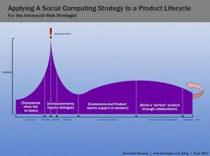 Jeremiah_rsz_social-computing-strategy-to-a-product-lifecycle