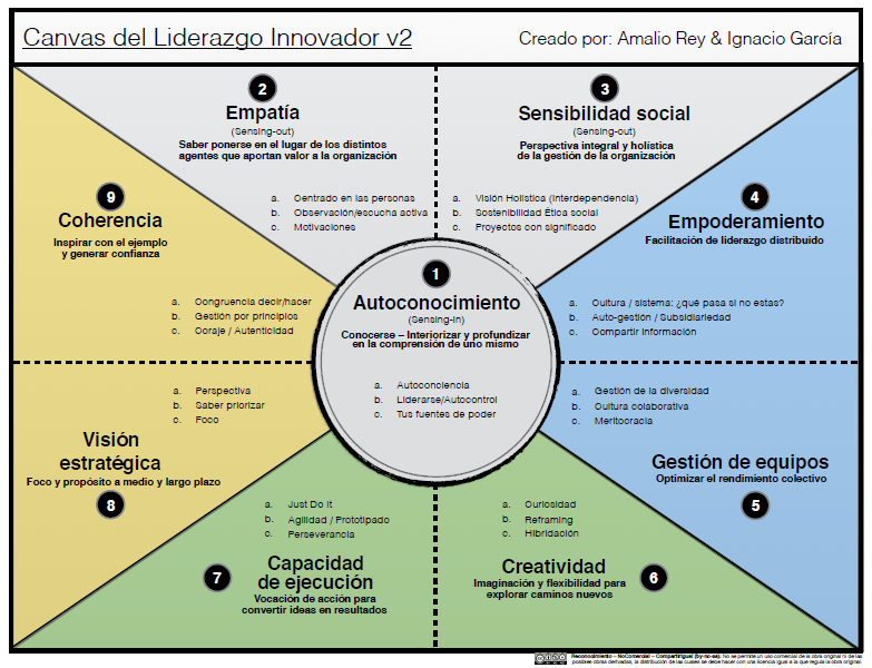 Canvas del Liderazgo innovador_Amalio Rey & Nacho García v3