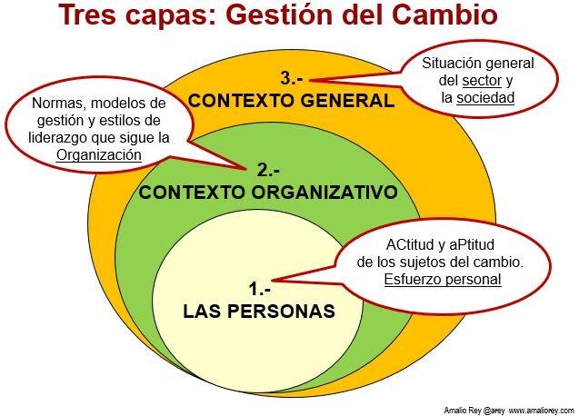 Esquema de las tres capas de la gestión del cambio_Amalio Rey